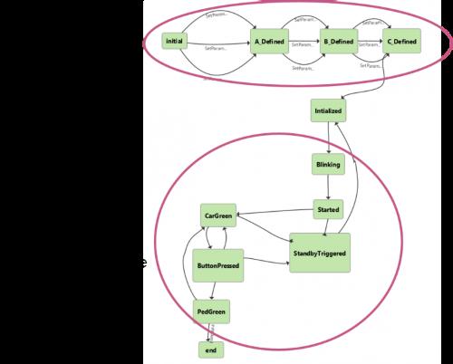 Kombinatorische State-Transition Tests - Kombination von Daten und Pfadabdeckung