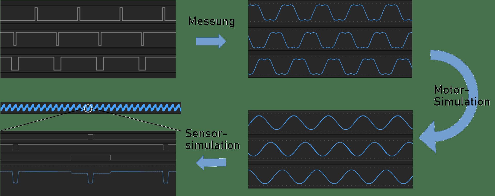 PWM Messung + Motorsimulation + Sensorsimulation